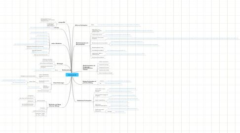 Mind Map: eduvisionen.de