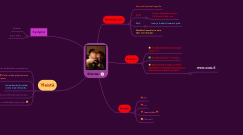 Mind Map: Elämäni