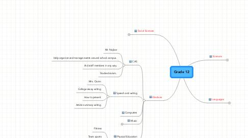 Mind Map: Grade 12