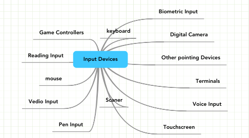 Mind Map: Input Devices