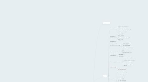 Mind Map: ЗАО ВАРЯГ - ГЛАВНАЯ