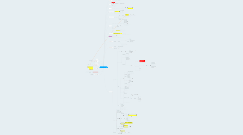 Mind Map: Wissenschaft zu Kooperation