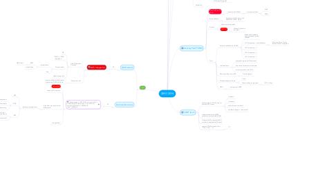 Mind Map: DMG 2016
