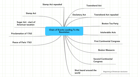 Mind Map: Chain of Events Leading To the Revolution