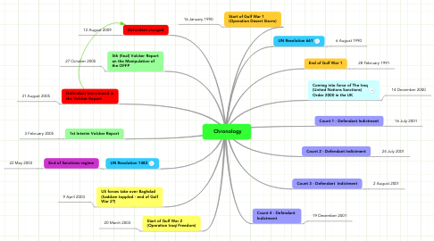 Mind Map: Chronology