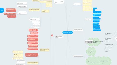 Mind Map: Моя работа - My Job