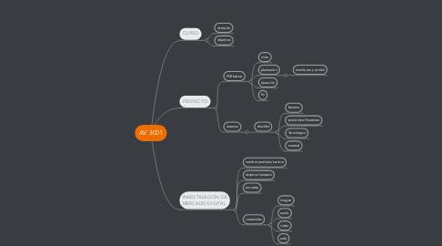 Mind Map: AV 3001