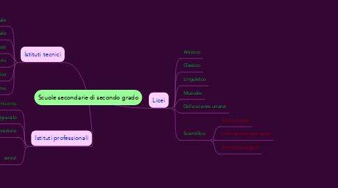 Mind Map: Scuole secondarie di secondo grado