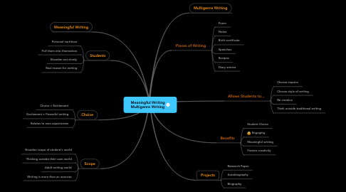 Mind Map: Meaningful Writing Multigenre Writing