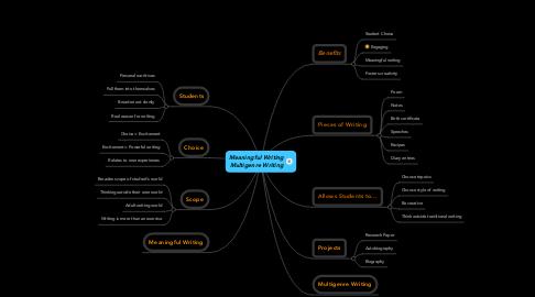 Mind Map: Meaningful WritingMultigenre Writing