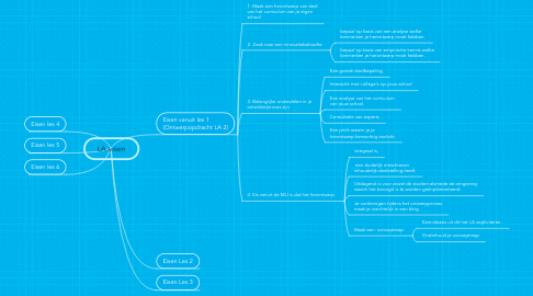 Mind Map: LA eisen
