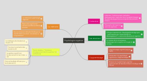 Mind Map: Psychologie cognitive