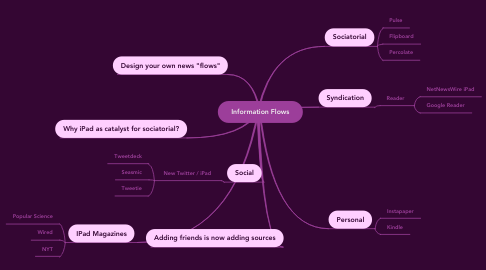 Mind Map: Information Flows