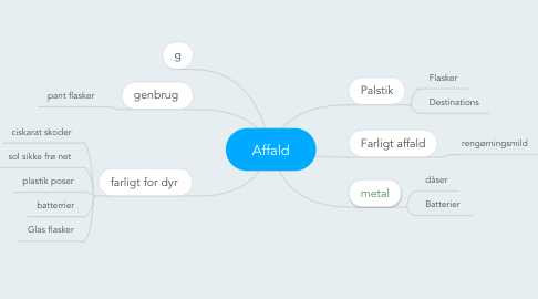 Mind Map: Affald