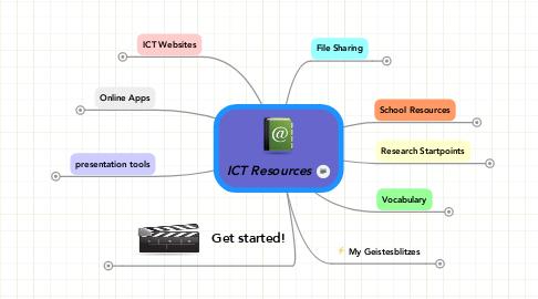 Mind Map: ICT Resources