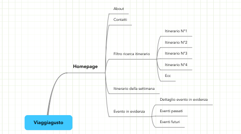 Mind Map: Viaggiagusto