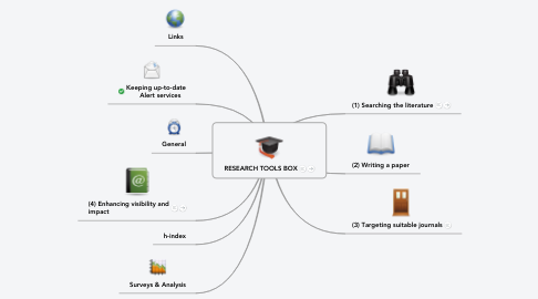 Mind Map: RESEARCH TOOLS BOX