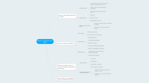 Mind Map: Eficacia y eficiencia de los EVEA