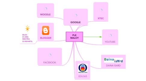 Mind Map: PLE MALOY