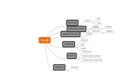 Mind Map: Belén