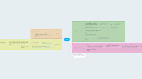 Mind Map: Desmos