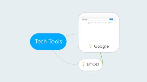 Mind Map: Tech Tools