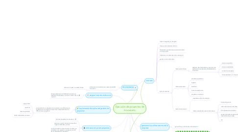 Mind Map: Ejecución de proyectos de innovación