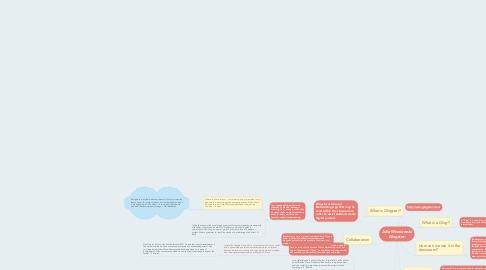 Mind Map: Julia Wisniewski Glogster