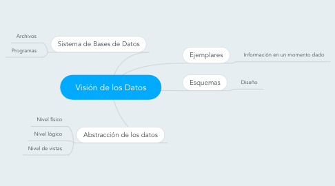 Mind Map: Visión de los Datos