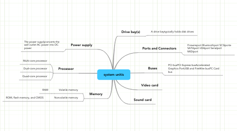 Mind Map: system unitis