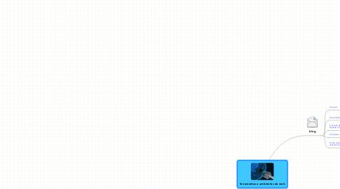 Mind Map: ferramentas e ambientes da web