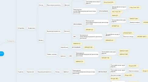 Mind Map: Как выбрать туристический навигатор