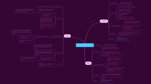 Mind Map: New Instructional Tools