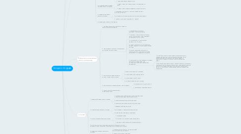 Mind Map: ПРОЦЕСС ПРОДАЖ