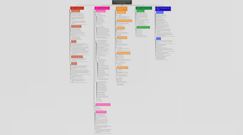 Mind Map: PENGARUH OLAHRAGA RENANG TERHADAP DAYA TAHAN KARDIOVASKULAR PADA MASA PERTUMBUHAN REMAJA