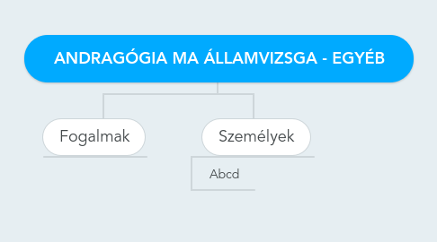 Mind Map: ANDRAGÓGIA MA ÁLLAMVIZSGA - EGYÉB