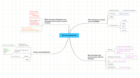 Mind Map: My Learning Network