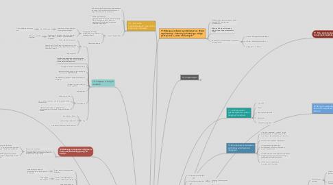 Mind Map: religa w kulturze