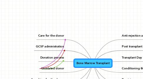 Mind Map: Bone Marrow Transplant