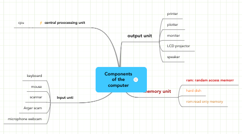 Mind Map: Components
