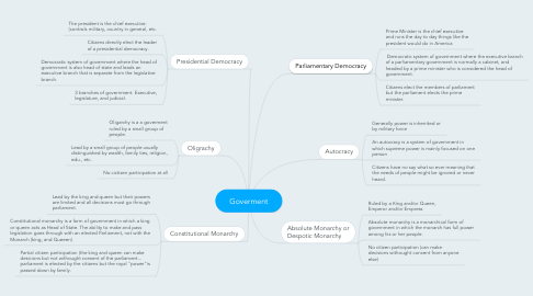 Mind Map: Goverment