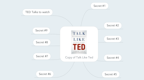 Mind Map: Copy of Talk Like Ted