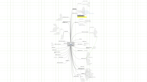 "Mind Map: ""The World of HTML5"""