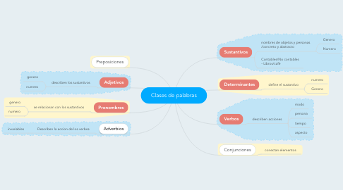 Mind Map: Clases de palabras