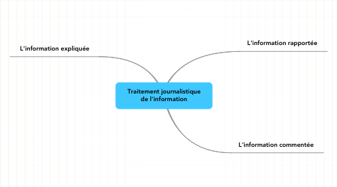 Mind Map: Traitement journalistique de l'information
