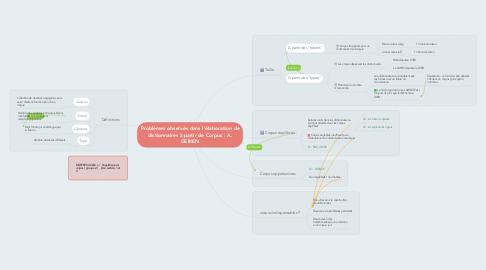Mind Map: Problèmes observés dans l'élaboration de dictionnaires à partir de Corpus : A. GEIKEN