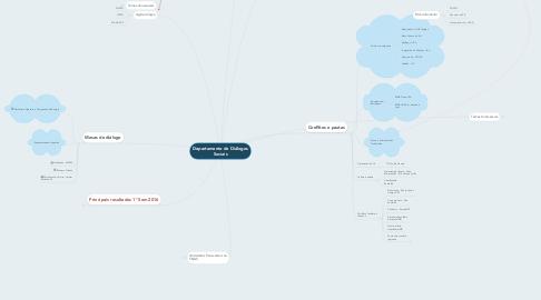 Mind Map: Departamento de Diálogos Sociais