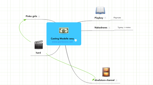 Mind Map: Casting Modelle sexy www.perlavoro.net