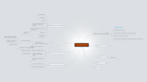 Mind Map: Itens importantes para o exame PSPO I  da Scrum.org