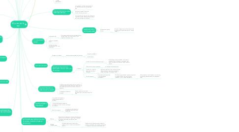 Mind Map: 20 cosas del la red